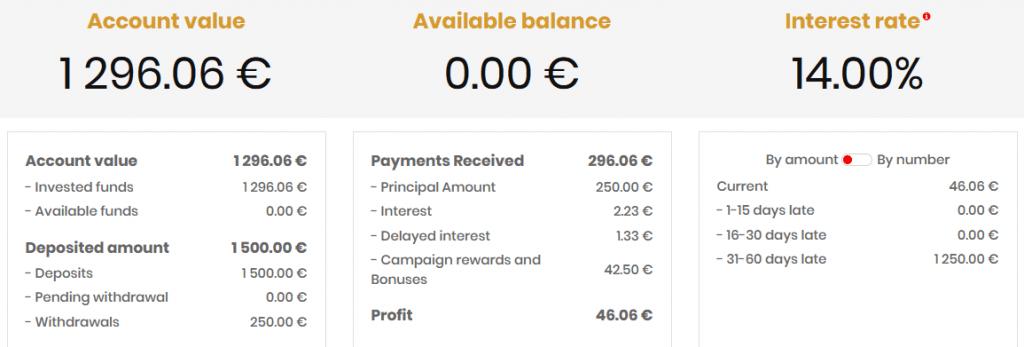 Portefeuille Lendermarket Mai 2020