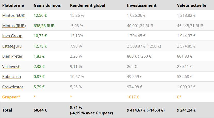 Tableau résultats - Crowdfunding Octobre 2020