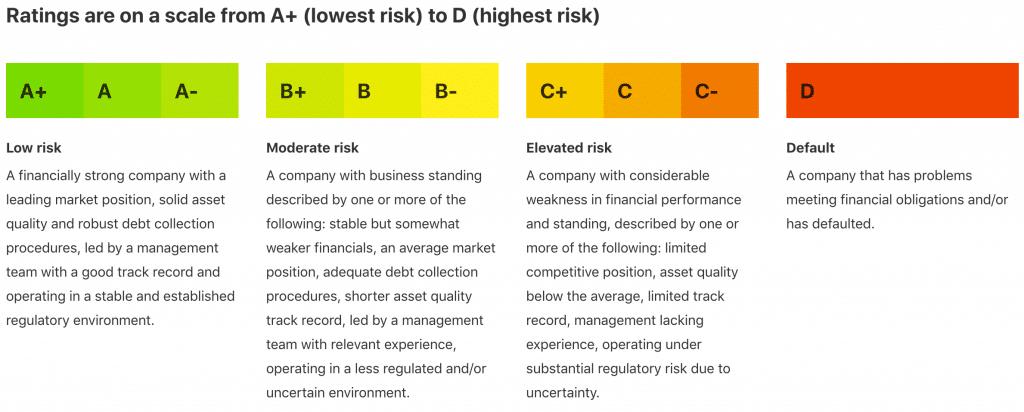 Mintos Risk Score : ancienne notation