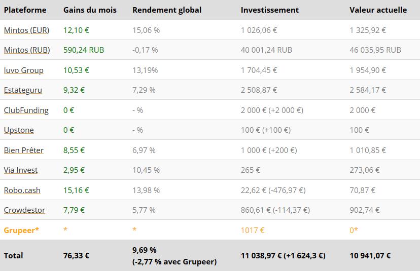 Tableau résultats - Crowdfunding Novembre 2020