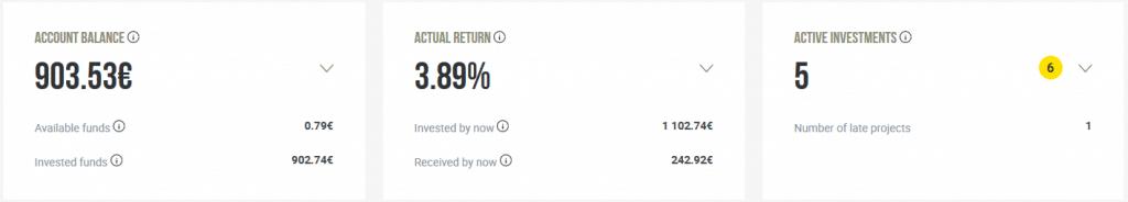 Crowdestor - Crowdfunding Décembre 2020