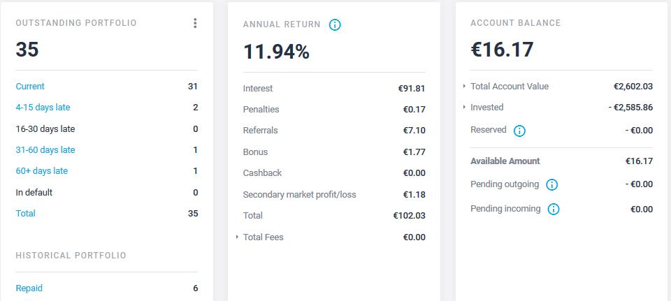 Estateguru - Crowdfunding Décembre 2020
