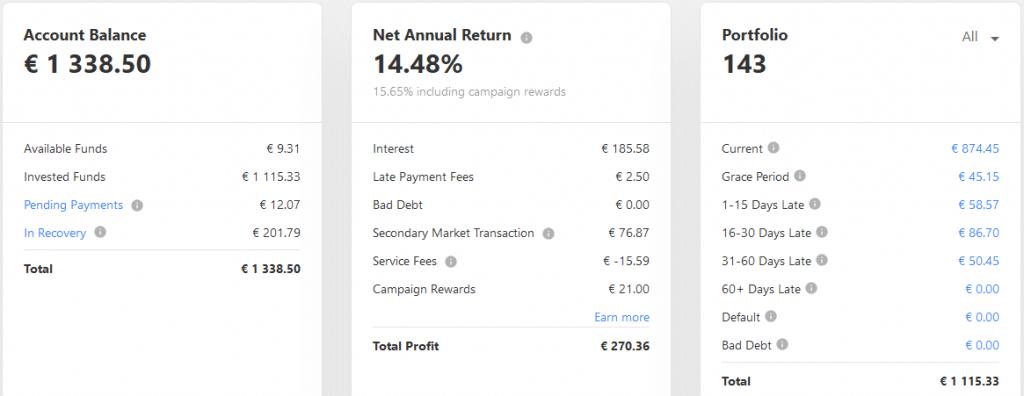 Mintos EUR - Crowdfunding Décembre 2020