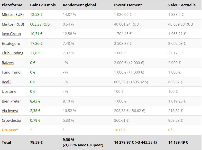 Tableau résultats - Crowdfunding décembre 2020