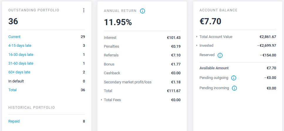 Estateguru - Crowdfunding Janvier 2021