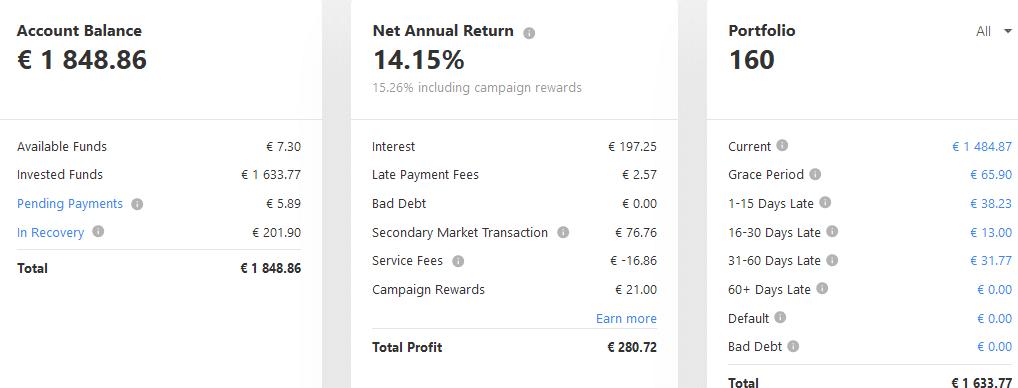 Mintos EUR - Crowdfunding Janvier 2021