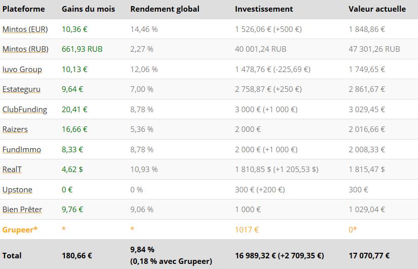 Tableau résultats - Crowdfunding Janvier 2021