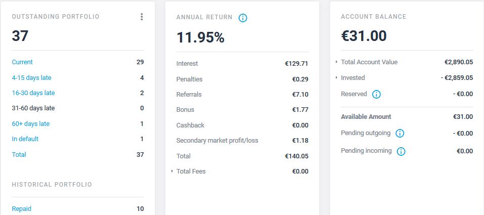 Estateguru - Crowdfunding février 2021