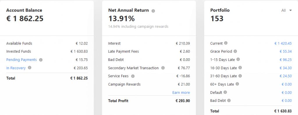 Mintos EUR - Crowdfunding février 2021