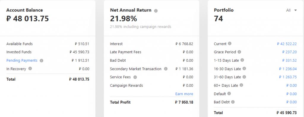 Mintos RUB - Crowdfunding février 2021