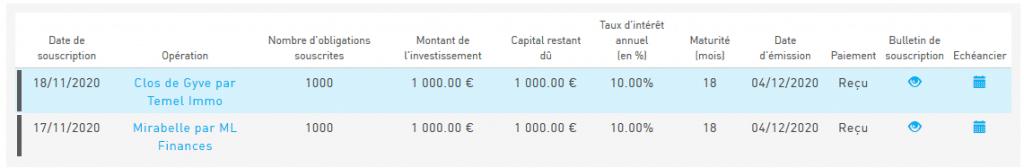 Raizers - Crowdfunding fevrier 2021