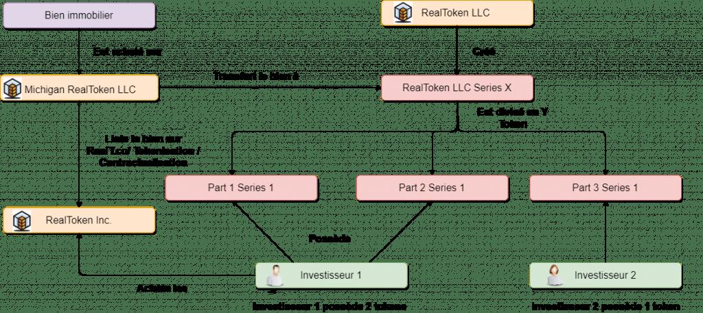 Présentation structure RealT