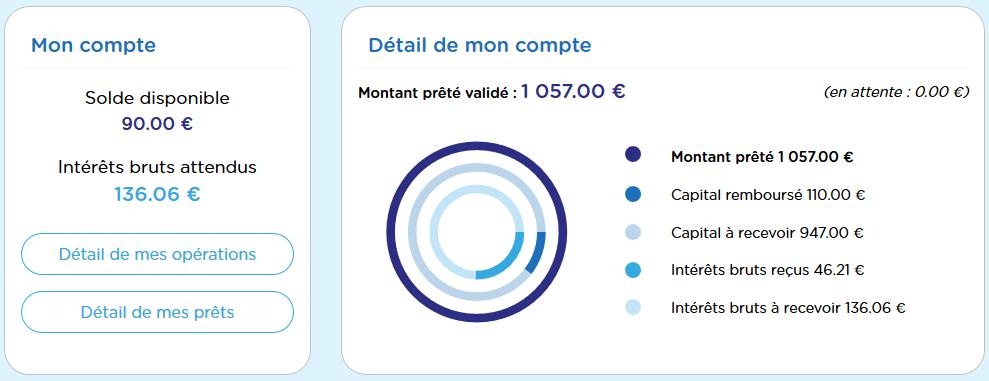 BienPrêter - Crowdfunding Mars 2021