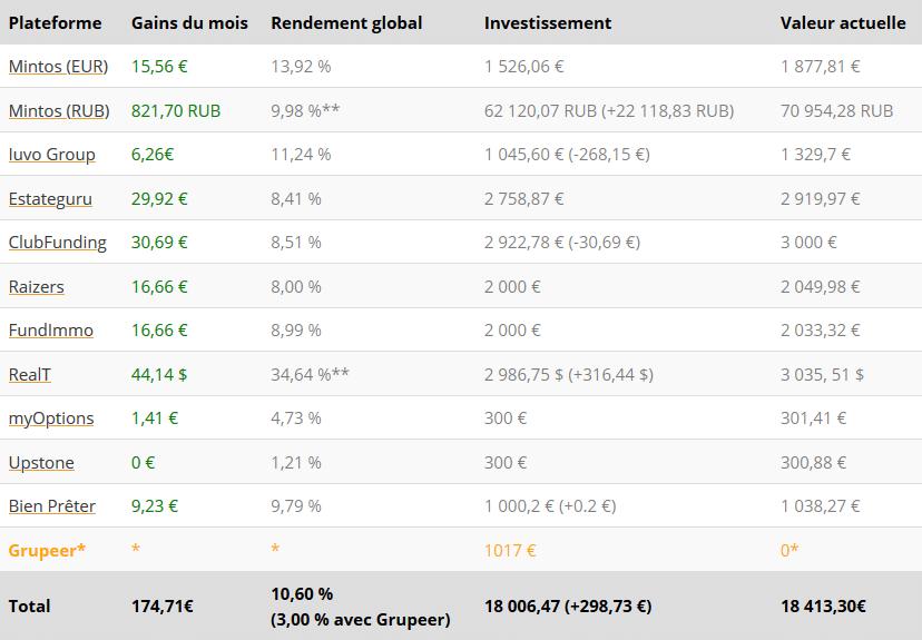 Tableau résultats - Crowdfunding Mars 2021