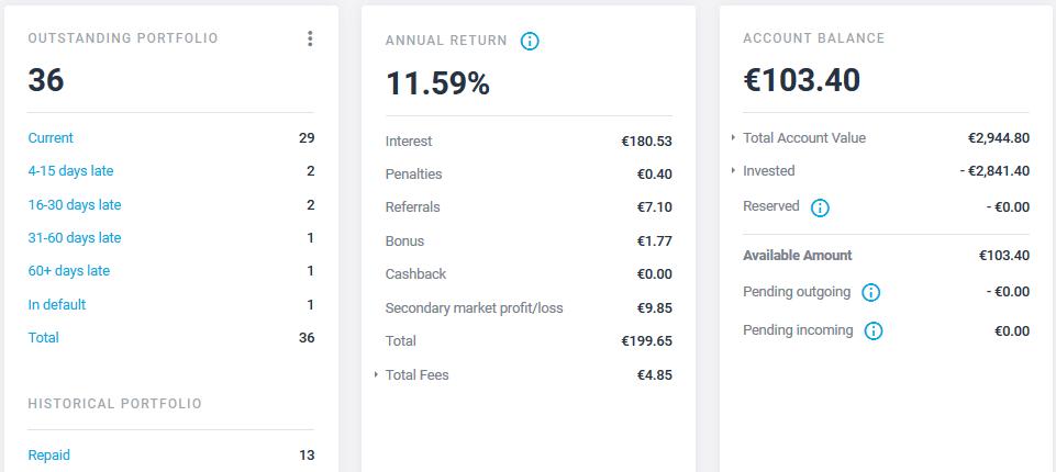 Estateguru - Crowdfunding Avril 2021