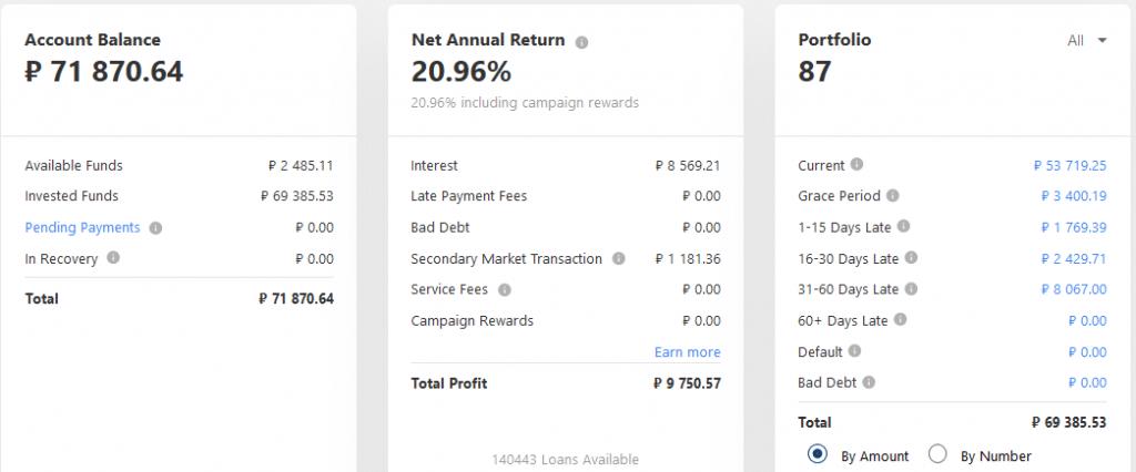 Mintos RUB - Crowdfunding Avril 2021