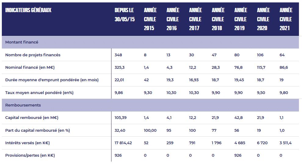 Mintos interdit aux Français - Indicateur de performances ClubFunding