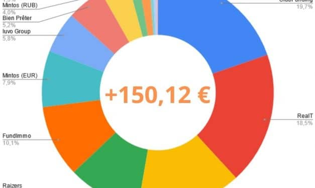 Portefeuille Crowdfunding Avril 2021