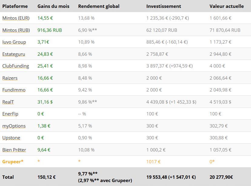 Tableau résultats - Crowdfunding Avril 2021