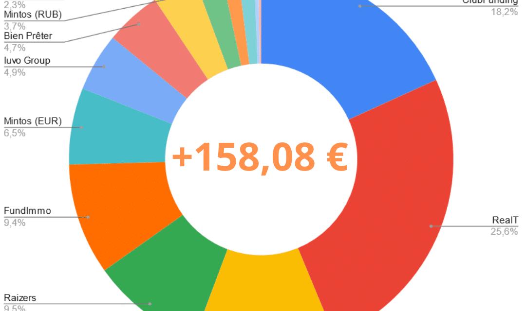 Portefeuille Crowdfunding Mai 2021