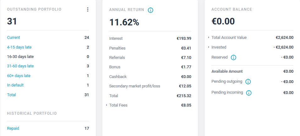 Estateguru - Crowdfunding Mai 2021