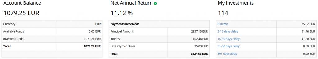 IuvoGroup - Crowdfunding Mai 2021