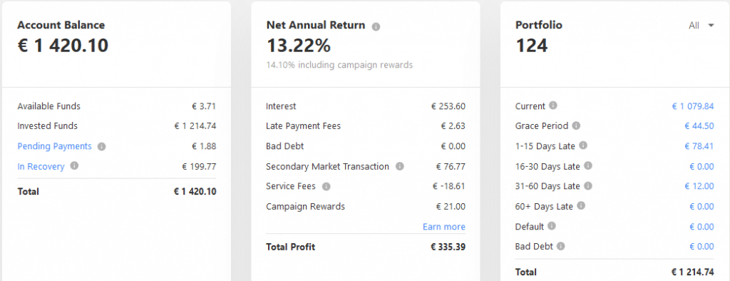 Mintos EUR - Crowdfunding Mai 2021