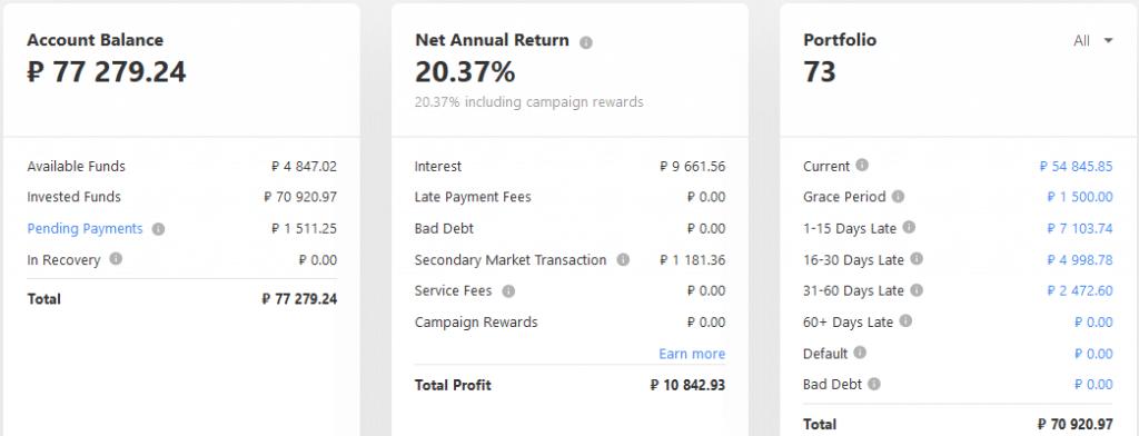 Mintos RUB - Crowdfunding Mai 2021