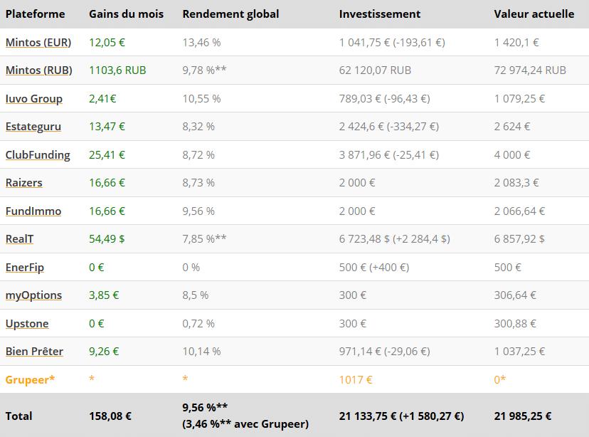 Tableau résultats - Crowdfunding Mai 2021