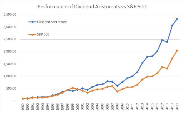 Aristocrates Dividendes - performance vs SP500