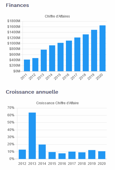 Aristocrates Dividendes - CA Realty Income sur Moning