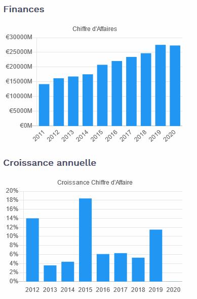 Aristocrates Dividendes - CA SAP sur Moning