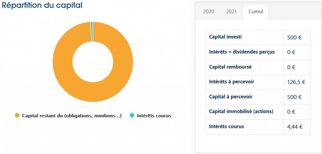 EnerFip - Crowdfunding Juin 2021