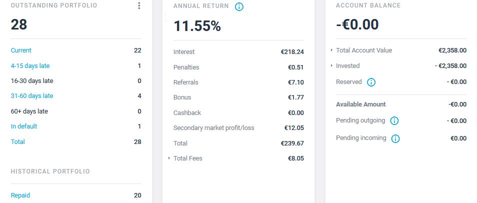 Estateguru - Crowdfunding Juin 2021