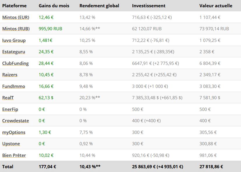 Tableau résultats - Crowdfunding Juin 2021