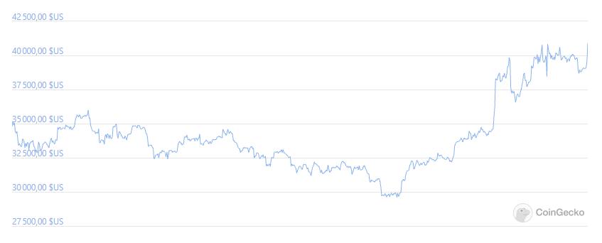 Cours du Bitcoin en Juillet 2021