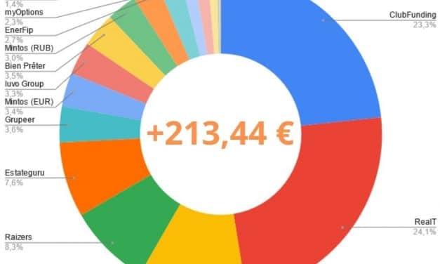 Portefeuille Crowdfunding Juillet 2021