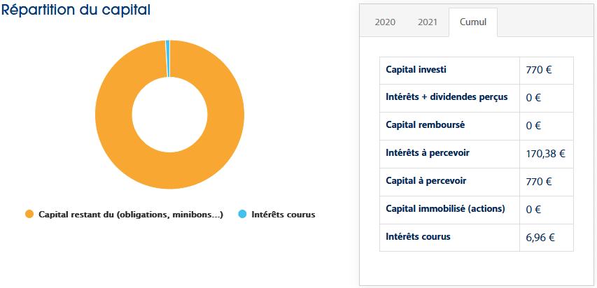 EnerFip - Crowdfunding Juillet 2021