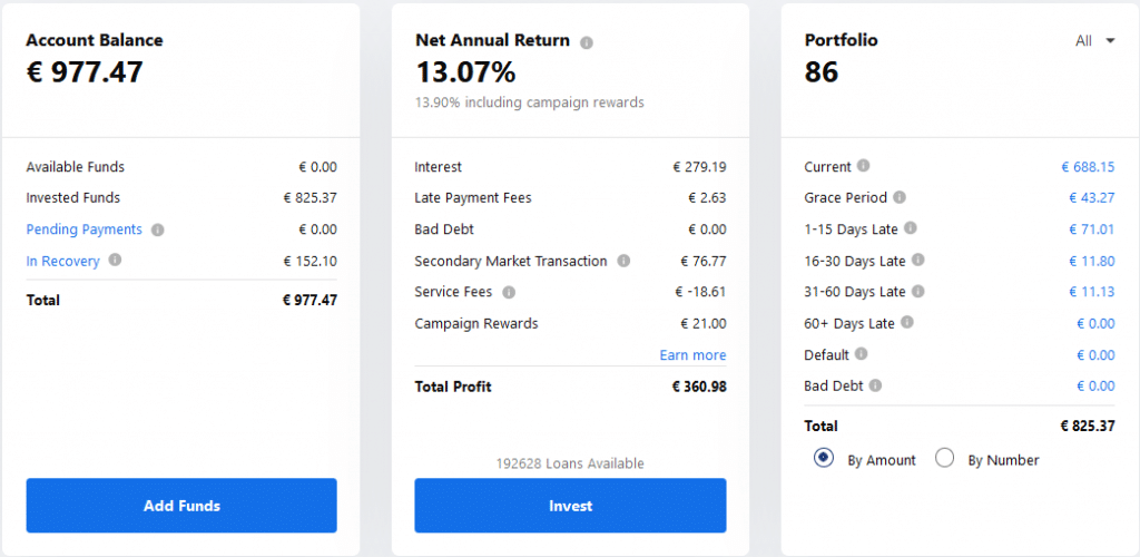 Mintos EUR - Crowdfunding Juillet 2021