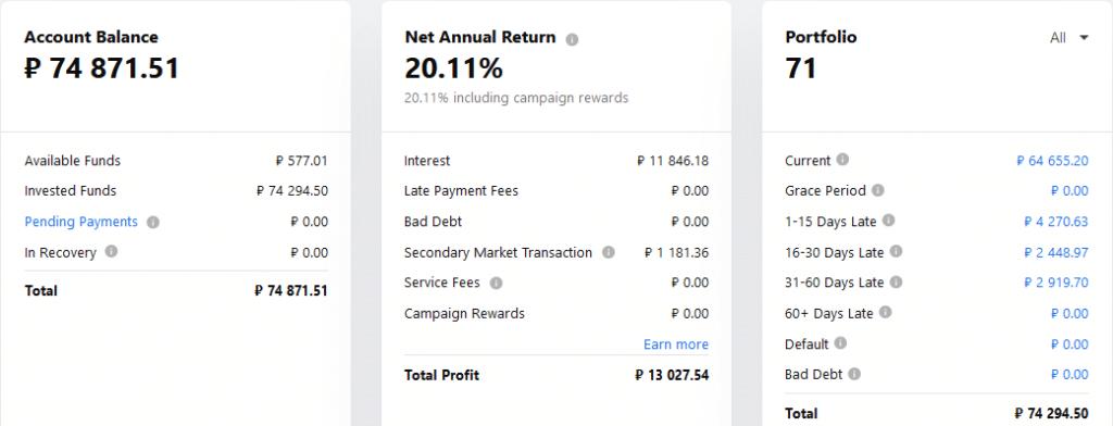 Mintos RUB - Crowdfunding Juillet 2021