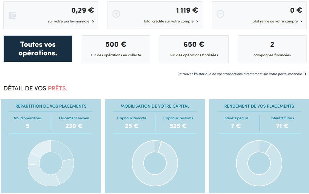 myOptions - Crowdfunding Juillet 2021