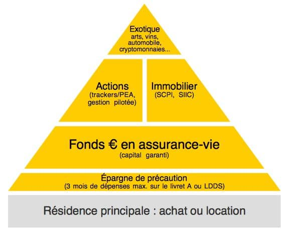 Allocation Patrimoine - Interview Avenue des investisseurs