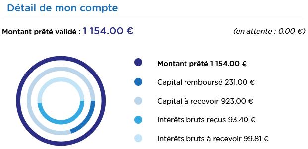 BienPrêter - Crowdfunding Août 2021