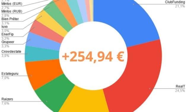 Portefeuille Crowdfunding Août 2021