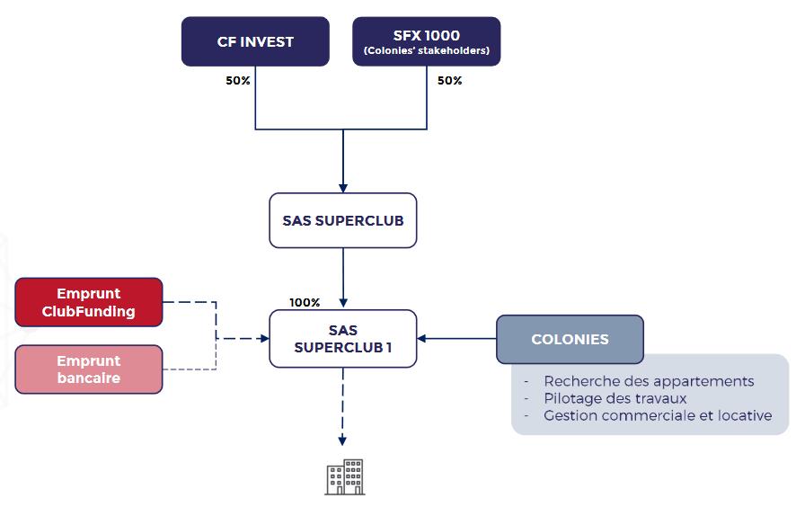 Organigrame simplifié des opérations pour les projets SuperClub
