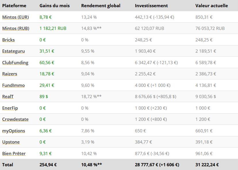 Tableau résultats - Crowdfunding Août 2021