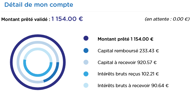 BienPrêter - Crowdfunding Septembre 2021