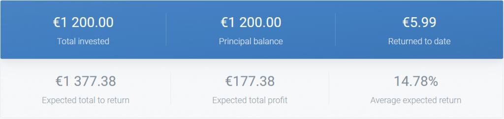 Crowdestate - Crowdfunding Septembre 2021