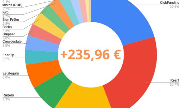 Portefeuille Crowdfunding Septembre 2021