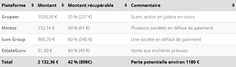 Défaults - Crowdfunding Septembre 2021